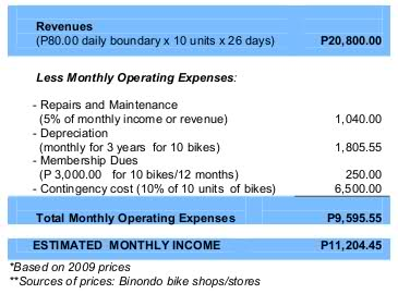 Pedicab monthly Income