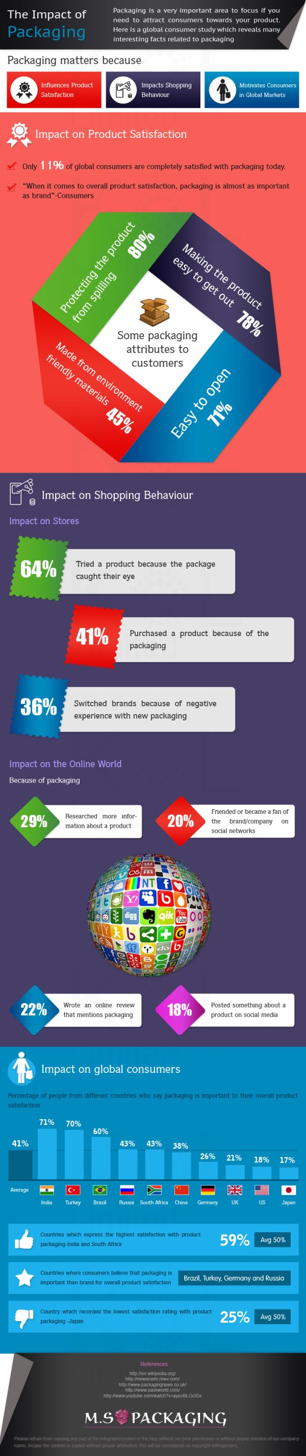 The Impact of Packaging