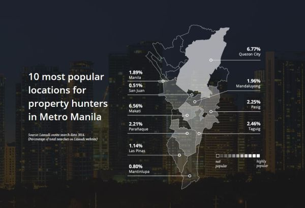 Popular Property Locations in Metro Manila