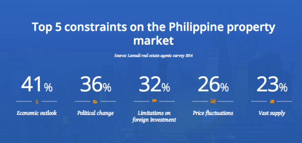 Property Market Constraints