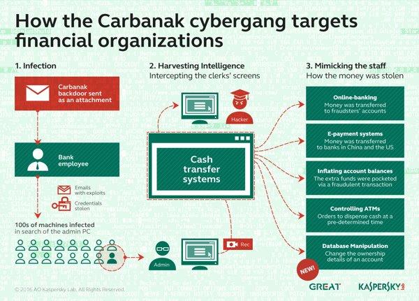 Carbanak and Metel_Figure 2