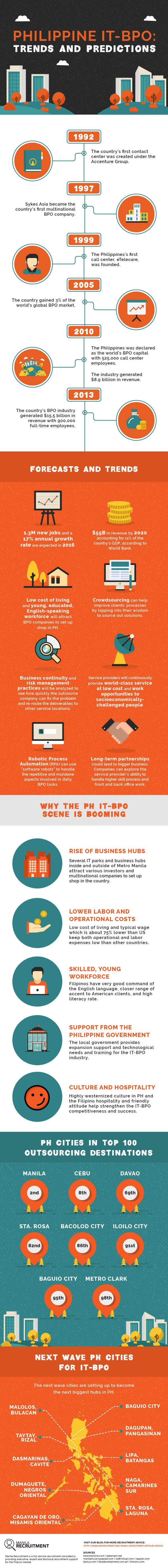 the-philippine-it-bpo-trends-and-forecasts