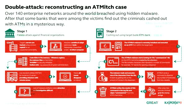 Double Attack: What Are Fileless Banking Attackers Really After? 2