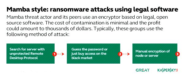Kaspersky Lab identifies ransomware actors focusing on targeted attacks against businesses 1