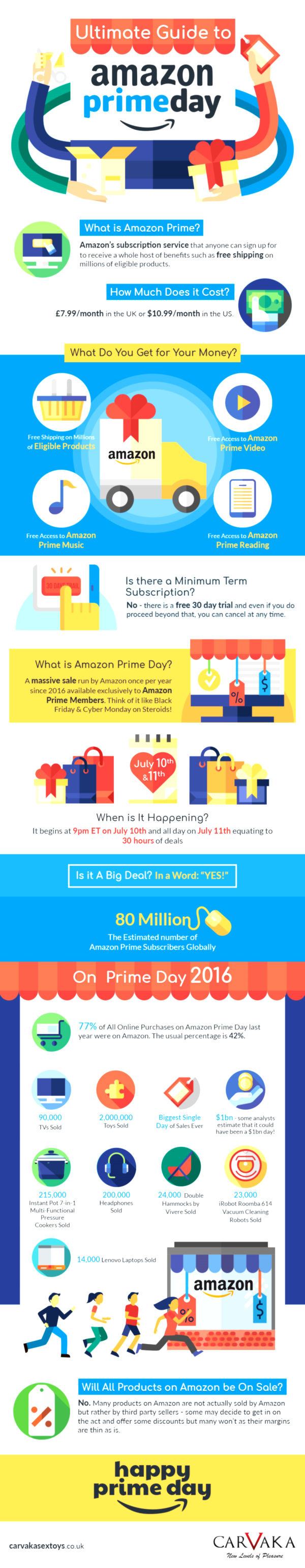 Will Amazon Prime Day 2017 hit $1bn in Sales in a Single Day? Get the Answer here! 1
