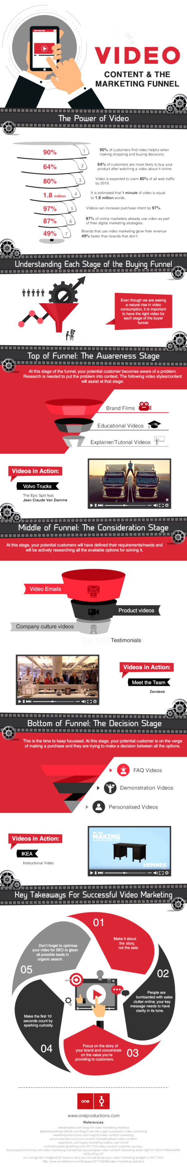 Video Content & Its Role in the Marketing Funnel 1