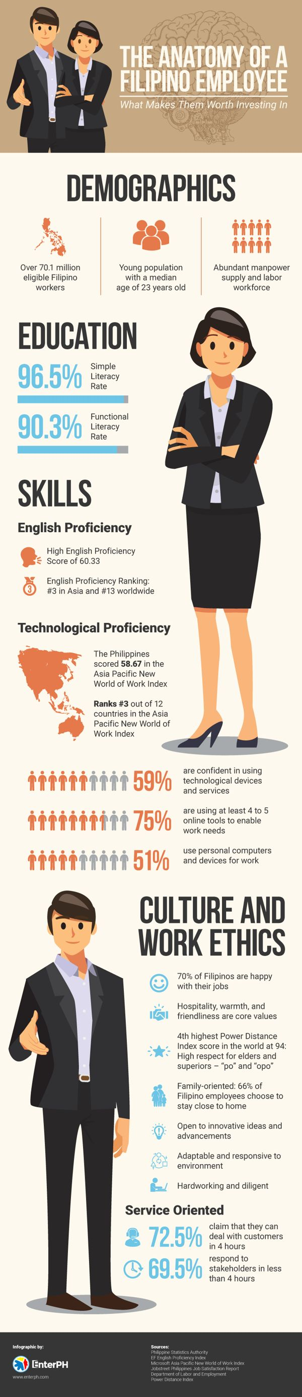 The Anatomy of a Filipino Employee: What Makes Them Worth Investing In 1