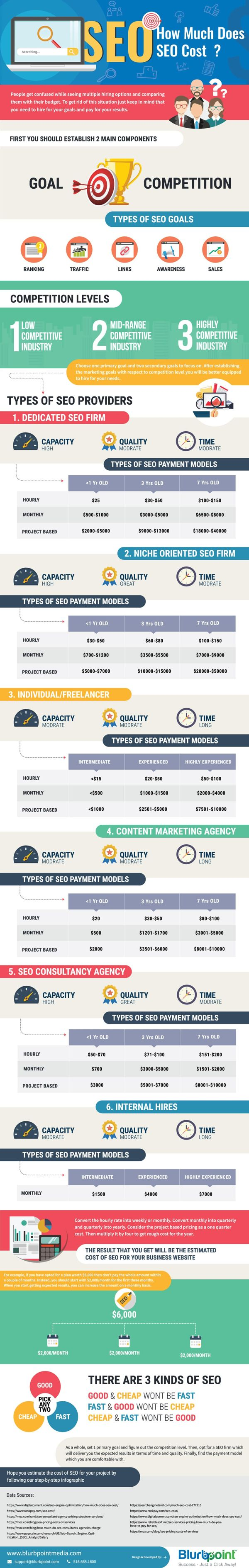 How Much Does SEO Cost? 1