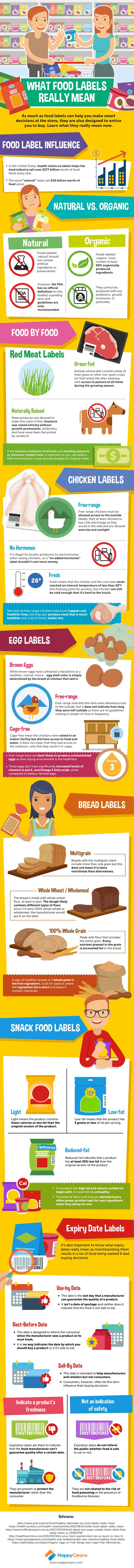 What You Need to Know About Food Labels 1