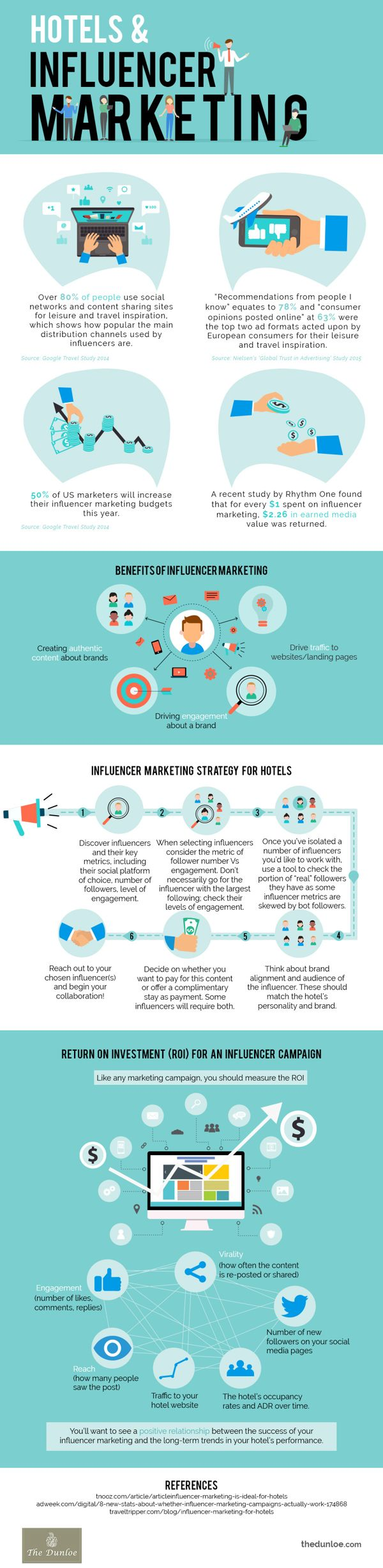 Hotels & Influencer Marketing 1