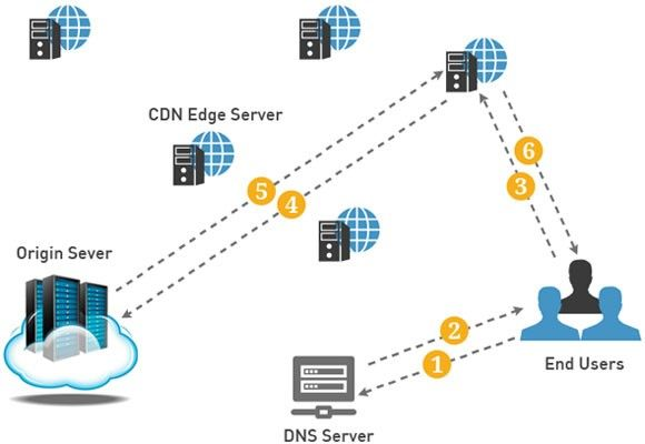 Which is a Better business Option between VPS and CDN? 1