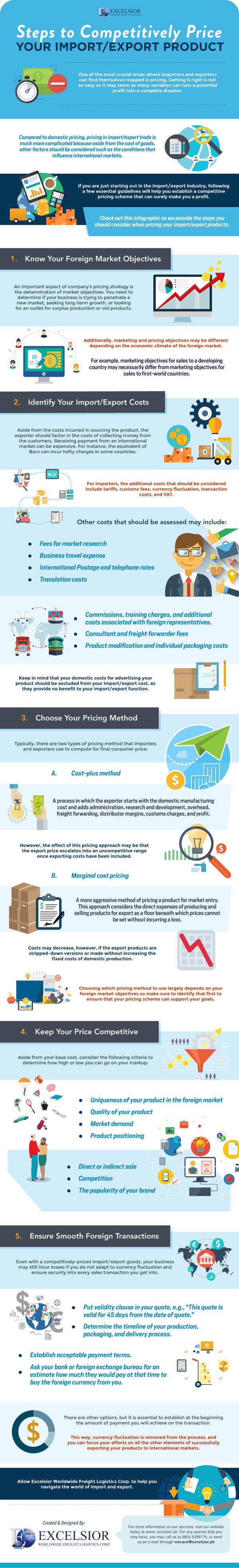 Steps to Competitively Price Your Import/Export Product 1
