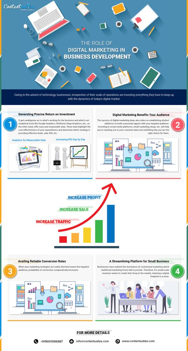 The Role of Digital Marketing in the Development of Business 1