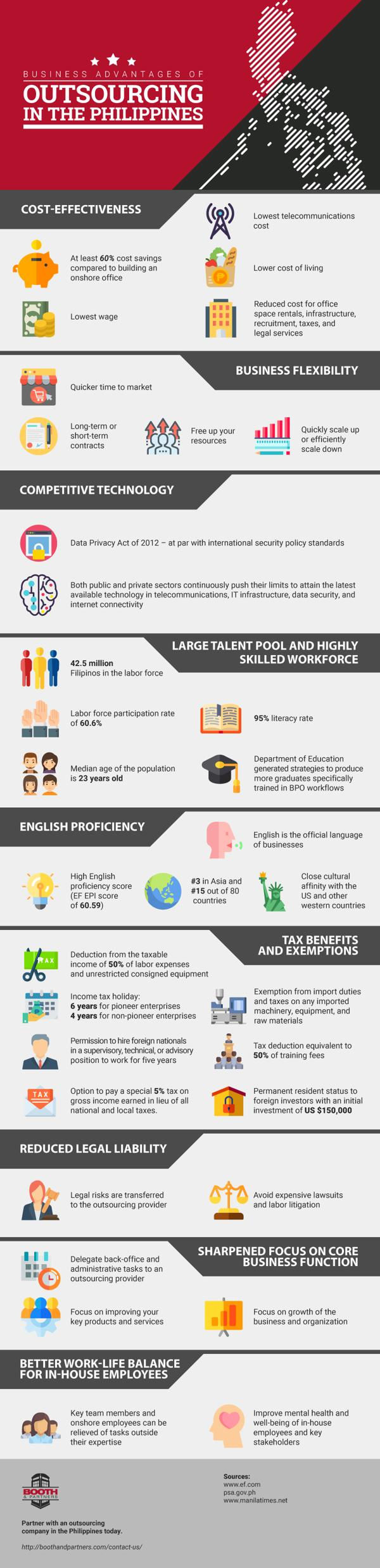 Business Advantages of Outsourcing in the Philippines 1
