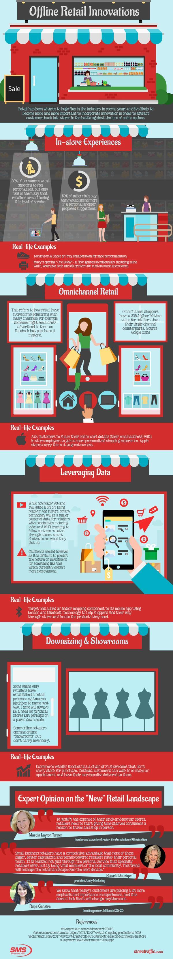 Offline Retail Innovations 1
