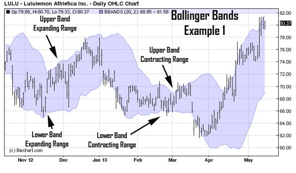 Bollinger bands ideas