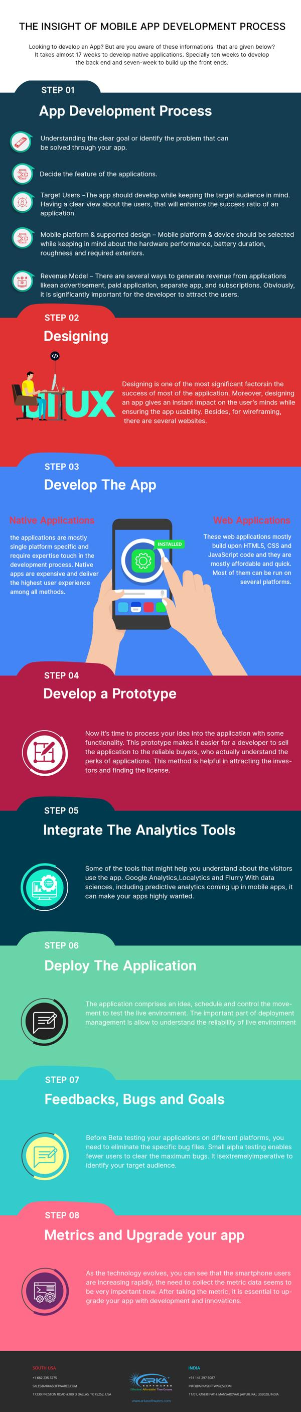 The insight of Mobile App Development Process 1