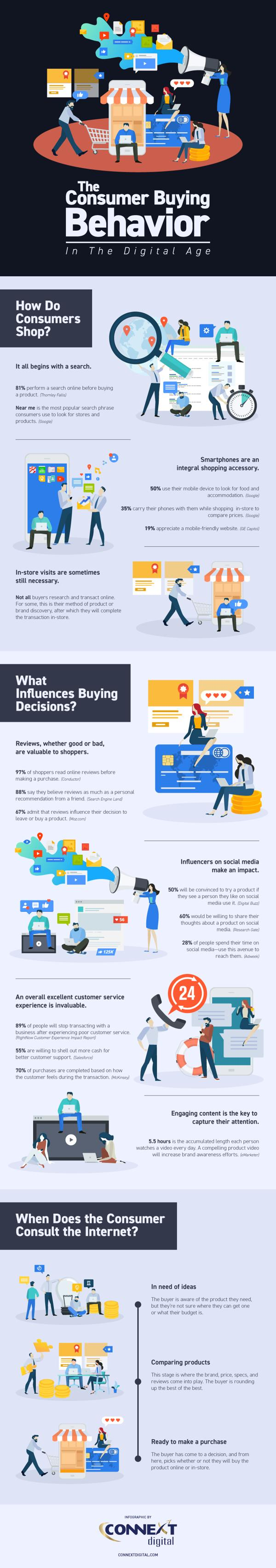 The Consumer Buying Behavior in the Digital Age 1