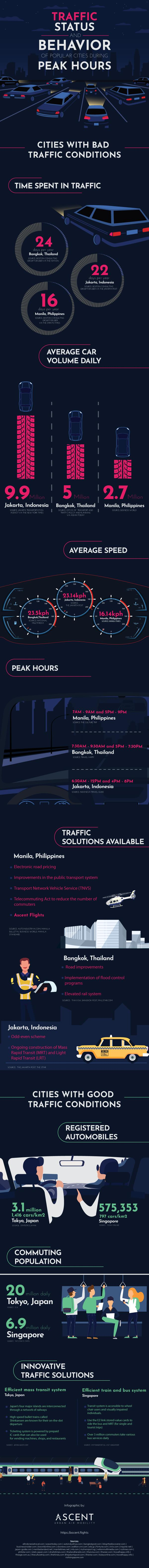 Traffic Status and Behavior of Popular Cities During Peak Hours 1