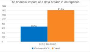 Return-on-security-investment_-internal-SOCs-halve-the-financial-impact-of-enterprise-data-breaches 3