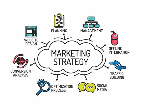 marketing strategy digital brand awareness marketing