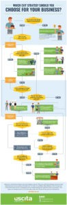 business-exit-strategy-choices-infographic 3
