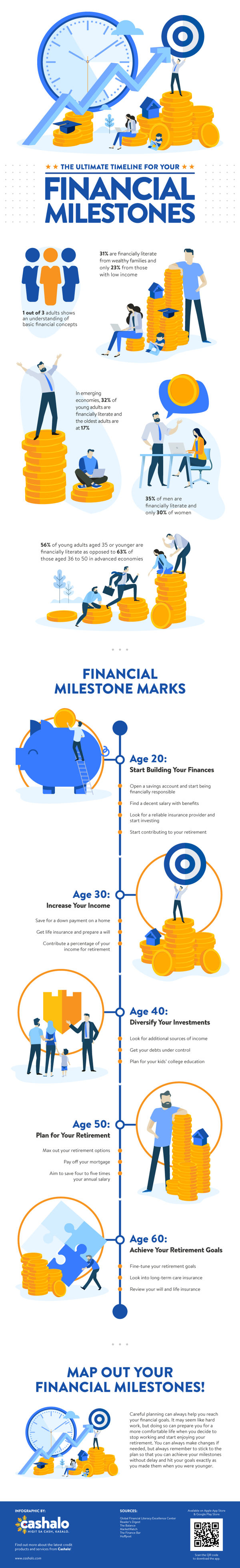 financial milestone