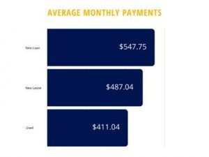 cars-average-monthly-payments 3