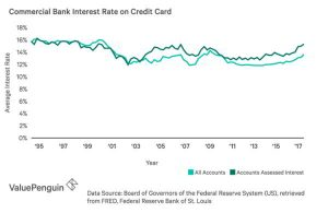 commercial-bank-interest-rate 3