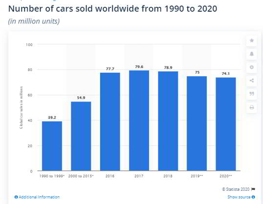 number of cars sold