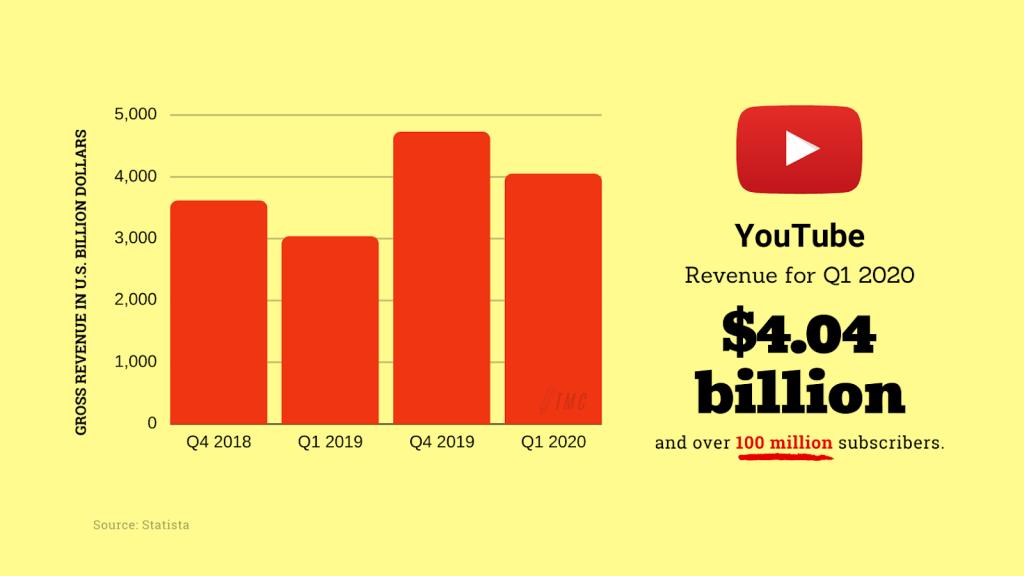 YouTube Revenue for Q1 2020 Source: Statista, (C) Team Menez Creatives