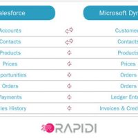 Salesforce integration with Microsoft Dynamics 365 shown to synchronize the most common data points