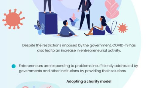 Entrepreneurship Amidst COVID-19