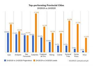 Interest-in-provincial-cities-growing-1 3