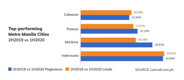 top-performing manila cities