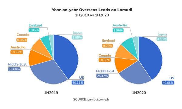 overseas leads on lamudi