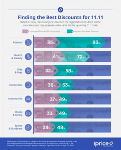 Find the Best Discounts
