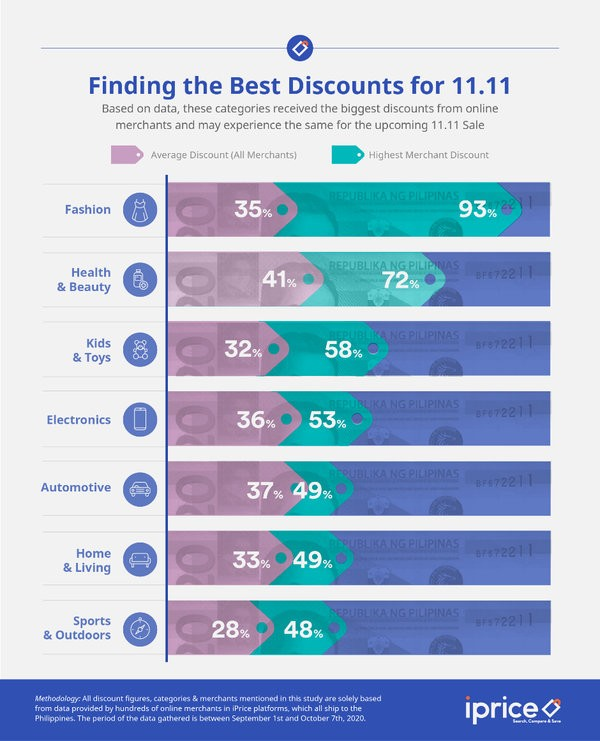 finding the best discounts