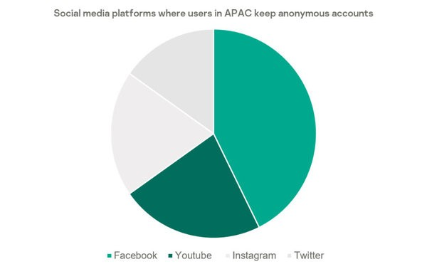 online users in APAC