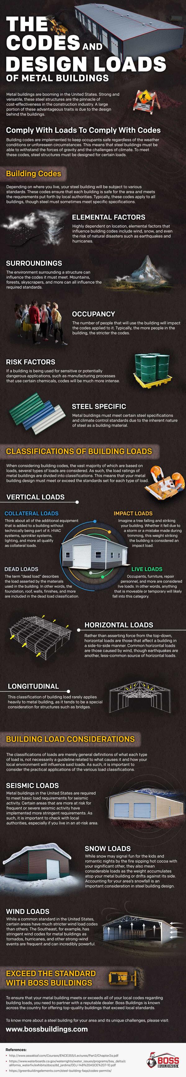 Metal Buildings codes