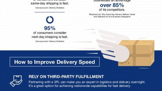 speed up e-commerce deliveries