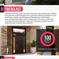 Exterior Door Materials