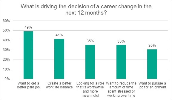 Own your working future: A third of employees consider changing jobs in light of the pandemic 1
