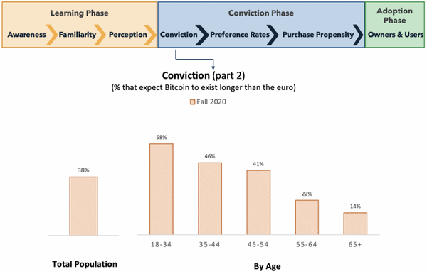 Millennials and Generation Z Will Dominate the Blockchain Market 3