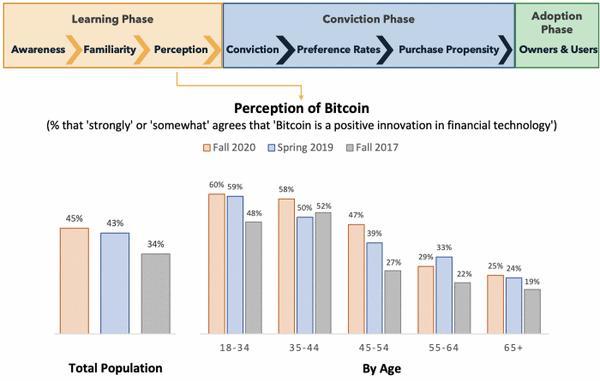 Millennials and Generation Z Will Dominate the Blockchain Market 1