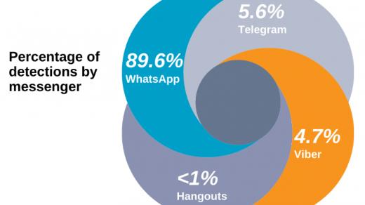 Phishing in messenger apps