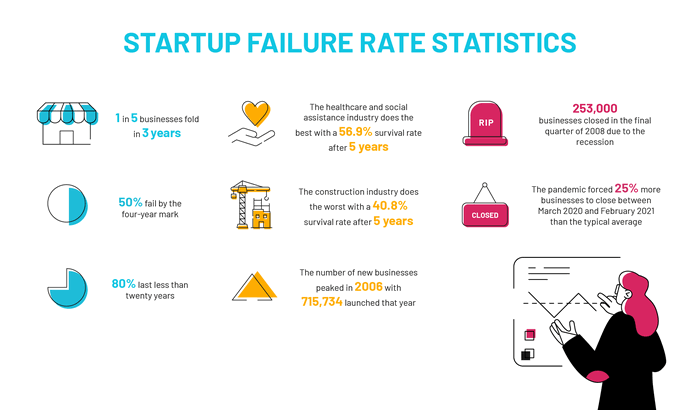 start up failure rate statistics