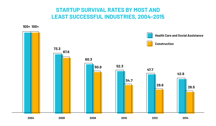 start up survival rates
