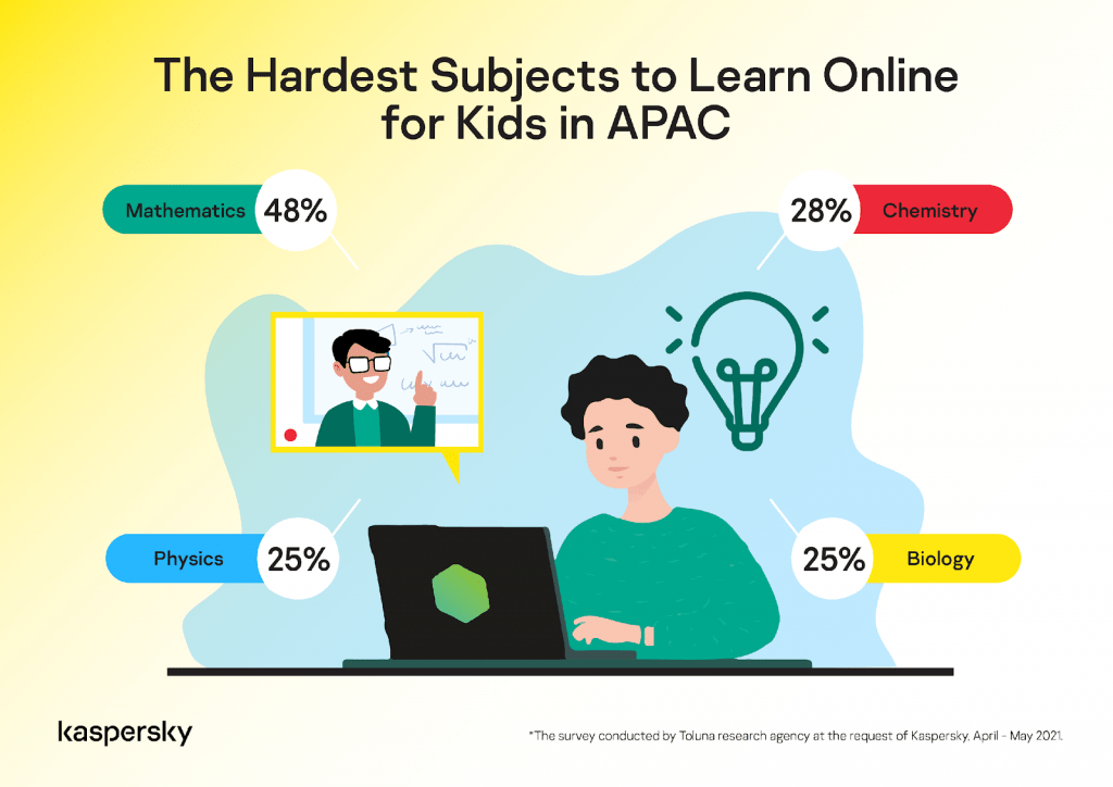 subjects to learn online for kids in APAC