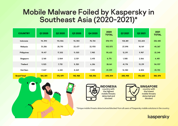 mobile malware foiled by kaspersky